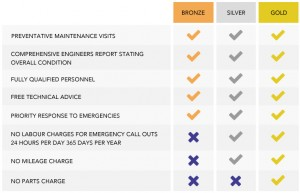 Planned Preventative Maintenance packages